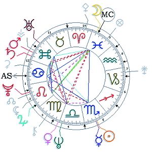 Für Liebe und Partnerschaft-Horoskop in Kurzform für 1 Woche  ca