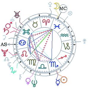 Für Beruf u. Karriere-Horoskop in Kurzf. für 1 Wo  ca 25-30 Seit
